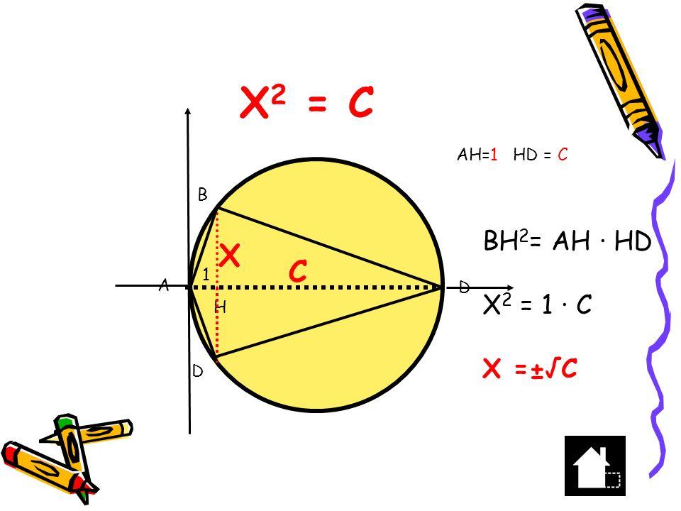 x 2 +bx-c=0 x 2 +bx=c esempio x 2 +10x-39=0 aggiungo 5 2 x 2 +10x + 5 2 =39+25 (x+5) 2 = 64 X+5=8 x=8-5=3 8 8 5252 5 5 X2X2 5x 3 X=3 e ora ………