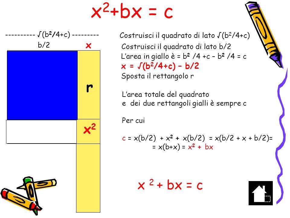 x 2 +c=bx AB=90 Scompongo AB in AD=70 e DB=20 in modo che AD DB = 1400 e costruisco DF=1400 Costruisco M punto medio di AB AM=MB=45 e in M costruisco MC=DF MD=MB-DB=45-20=25 EM=MD=25 AE=20 EC=(1400+625)=2025=45 EC=CD=45=AB/2 E e D sono le intersezioni di AB con la circonferenza di raggio AB/2 e centro C A B D 90 70 20 F x 2 +1400=90x C M E Quindi : Costruisco AB=90,il punto medio M, costruisco in M perpendicolarmente il segmento MC =1400 Costruisco la circonferenza di raggio AB/2 e centro C Costruisco le intersezioni E e D della circonferenza con AB AD e DB sono le soluzioni