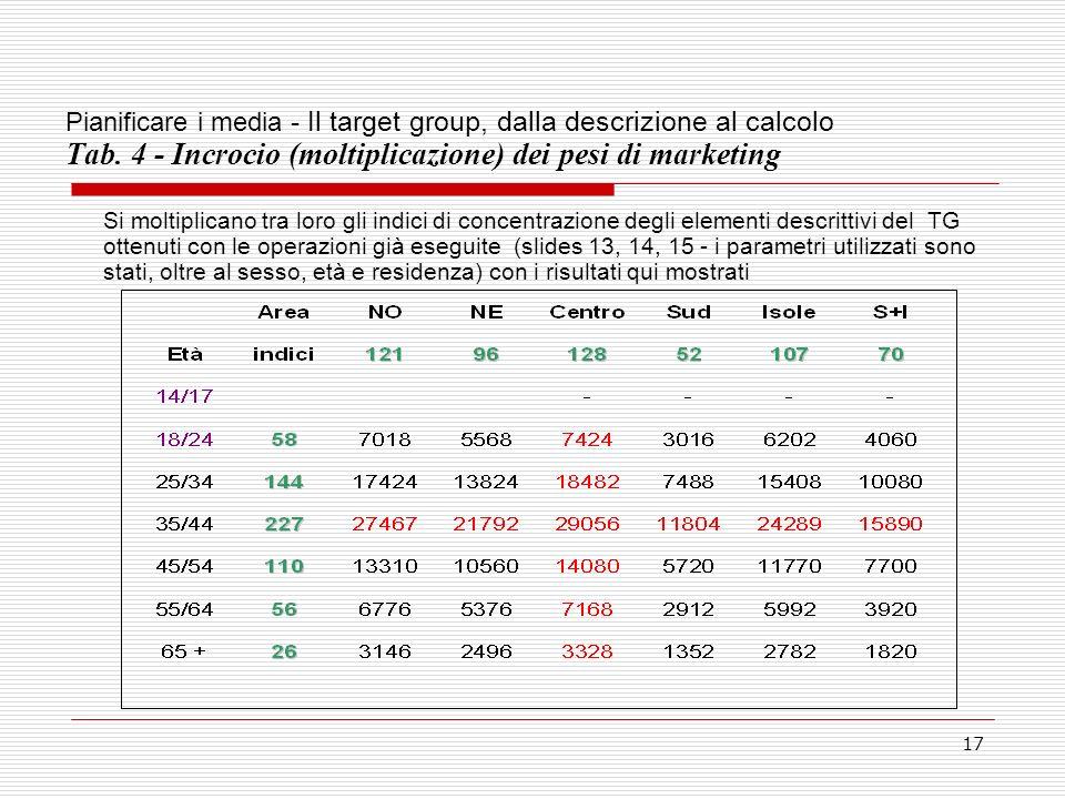 17 Pianificare i media - Il target group, dalla descrizione al calcolo Tab.