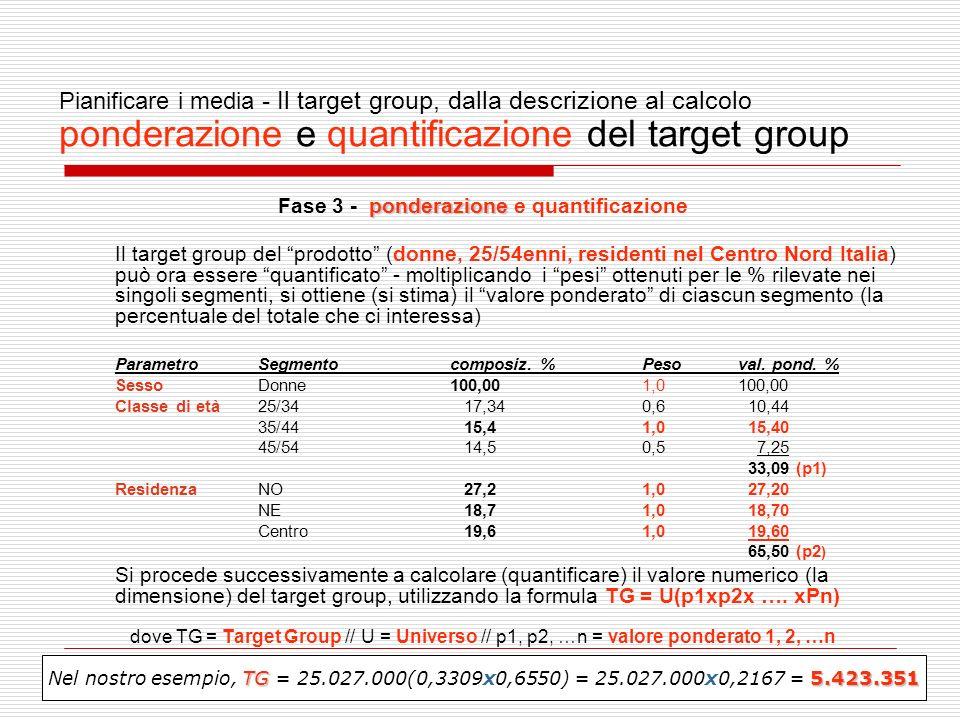 20 Pianificare i media - Il target group, dalla descrizione al calcolo ponderazione e quantificazione del target group ponderazione Fase 3 - ponderazione e quantificazione Il target group del prodotto (donne, 25/54enni, residenti nel Centro Nord Italia) può ora essere quantificato - moltiplicando i pesi ottenuti per le % rilevate nei singoli segmenti, si ottiene (si stima) il valore ponderato di ciascun segmento (la percentuale del totale che ci interessa) ParametroSegmentocomposiz.