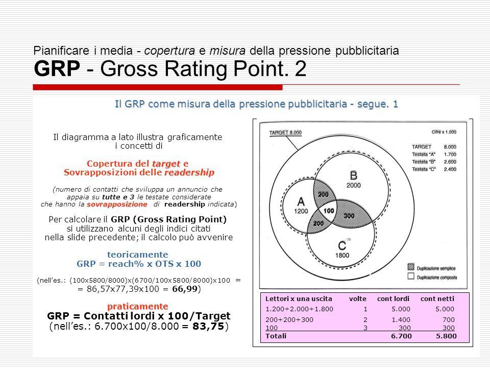 33 Pianificare i media - copertura e misura della pressione pubblicitaria GRP - Gross Rating Point.