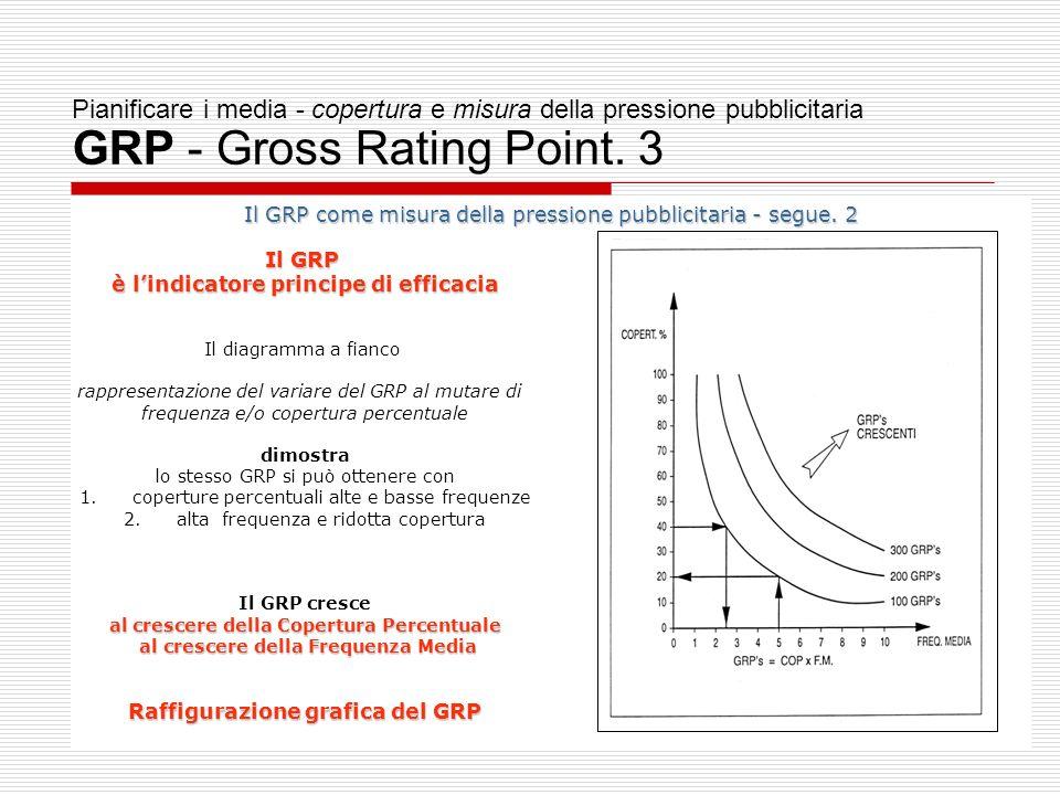 34 Pianificare i media - copertura e misura della pressione pubblicitaria GRP - Gross Rating Point.