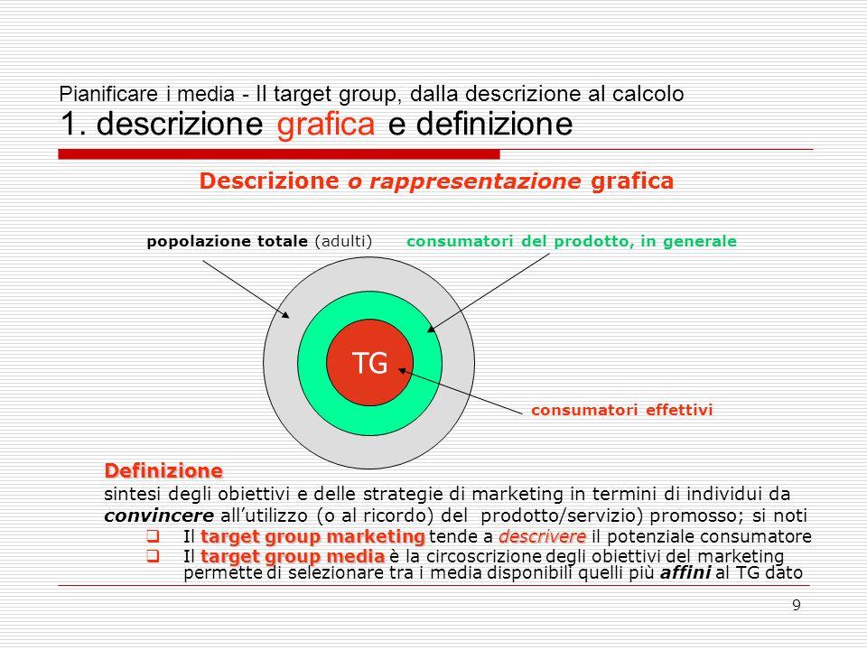 9 Pianificare i media - Il target group, dalla descrizione al calcolo 1.