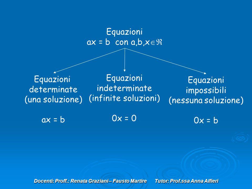 Docenti: Proff.: Renata Graziani – Fausto Martire Tutor: Prof.ssa Anna Alfieri Equazioni ax = b con a,b,x Equazioni determinate (una soluzione) ax = b Equazioni indeterminate (infinite soluzioni) 0x = 0 Equazioni impossibili (nessuna soluzione) 0x = b