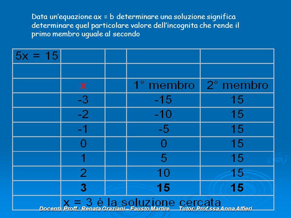 Docenti: Proff.: Renata Graziani – Fausto Martire Tutor: Prof.ssa Anna Alfieri Data unequazione ax = b determinare una soluzione significa determinare quel particolare valore dellincognita che rende il primo membro uguale al secondo