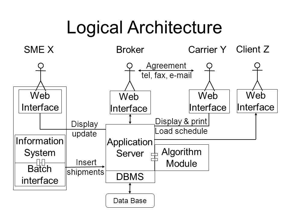 Logical Architecture Information System Web Interface Batch interface Insert shipments Display update Carrier YBrokerSME X Agreement tel, fax, e-mail Application Server DBMS Web Interface Web Interface Algorithm Module Data Base Display & print Load schedule Client Z Web Interface
