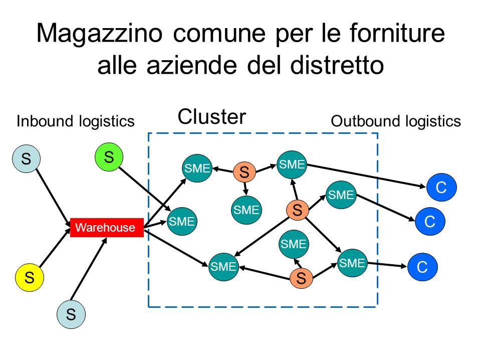 Magazzino comune per le forniture alle aziende del distretto Cluster Outbound logistics S S S SME S S Inbound logistics C C C S S Warehouse