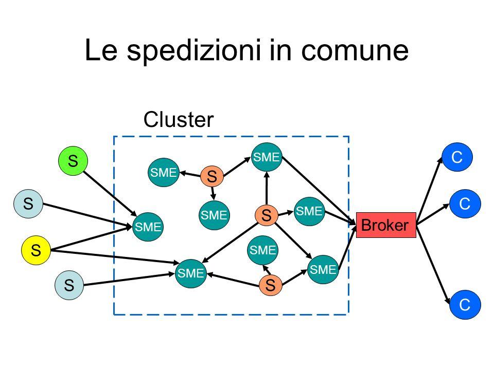 Le spedizioni in comune Cluster S S S SME S S C C C S S Broker