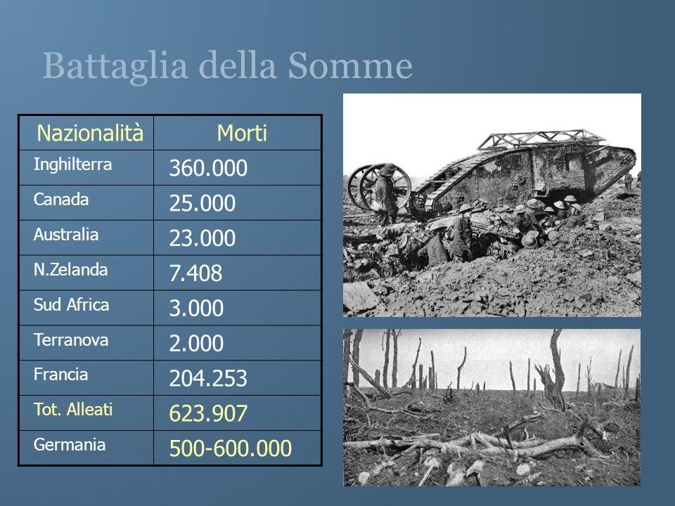 Battaglia della Somme NazionalitàMorti Inghilterra 360.000 Canada 25.000 Australia 23.000 N.Zelanda 7.408 Sud Africa 3.000 Terranova 2.000 Francia 204