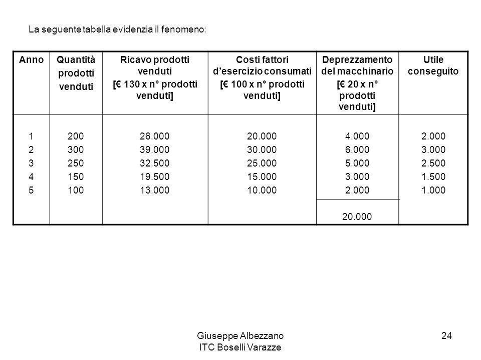 Giuseppe Albezzano ITC Boselli Varazze 24 La seguente tabella evidenzia il fenomeno: AnnoQuantità prodotti venduti Ricavo prodotti venduti [ 130 x n°