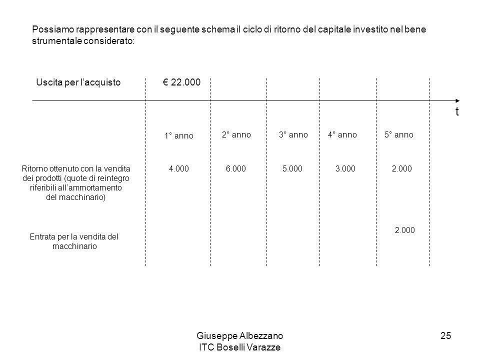 Giuseppe Albezzano ITC Boselli Varazze 25 Possiamo rappresentare con il seguente schema il ciclo di ritorno del capitale investito nel bene strumental