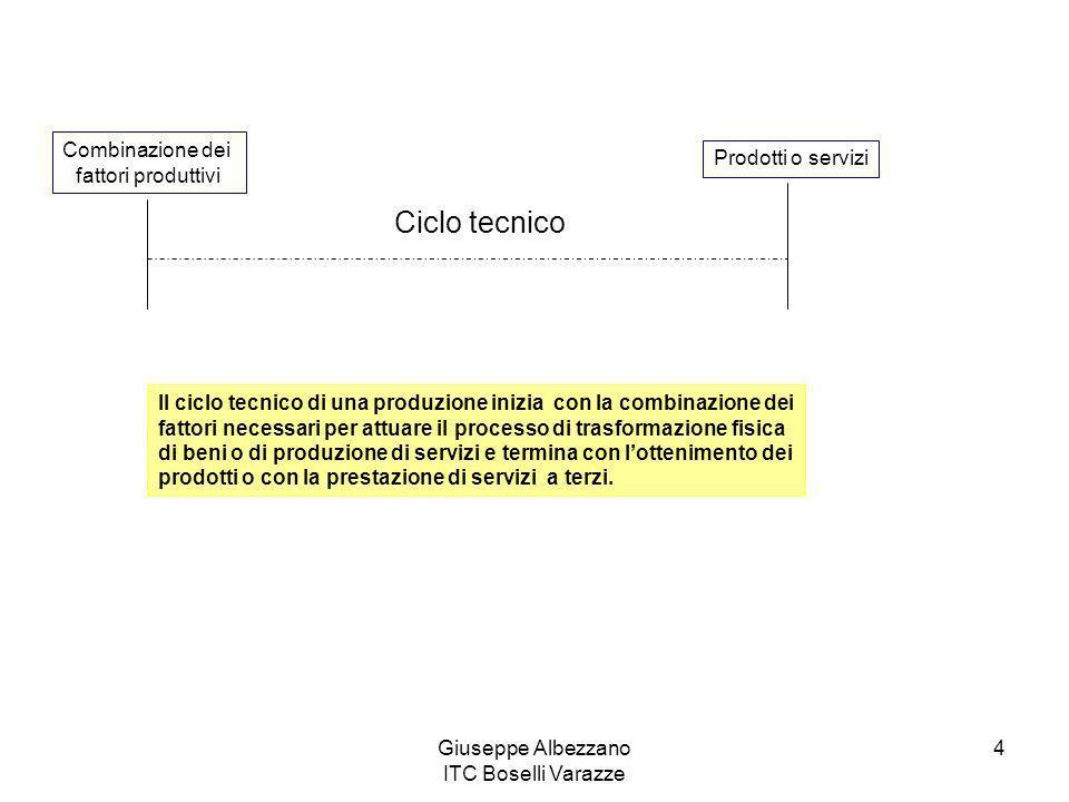 Giuseppe Albezzano ITC Boselli Varazze 4 Combinazione dei fattori produttivi Prodotti o servizi Ciclo tecnico Il ciclo tecnico di una produzione inizi