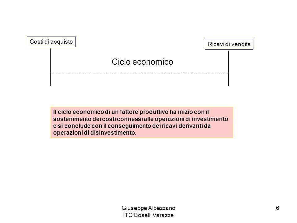 Giuseppe Albezzano ITC Boselli Varazze 6 Costi di acquisto Ricavi di vendita Ciclo economico Il ciclo economico di un fattore produttivo ha inizio con