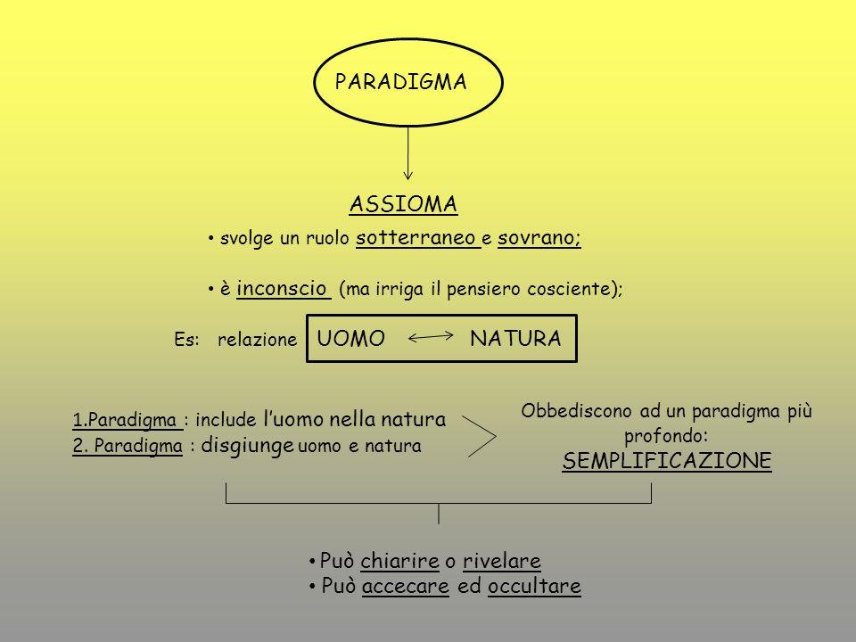 PARADIGMA ASSIOMA svolge un ruolo sotterraneo e sovrano; è inconscio (ma irriga il pensiero cosciente); Es: relazione UOMONATURA 1. Paradigma : includ