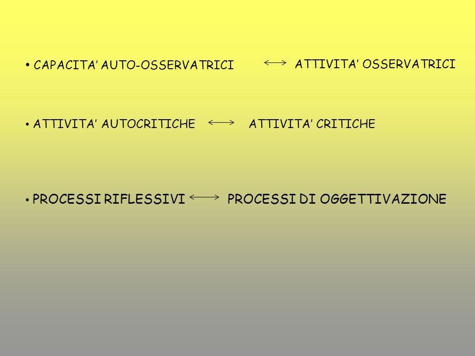 ATTIVITA OSSERVATRICI ATTIVITA AUTOCRITICHE ATTIVITA CRITICHE PROCESSI RIFLESSIVI PROCESSI DI OGGETTIVAZIONE CAPACITA AUTO-OSSERVATRICI