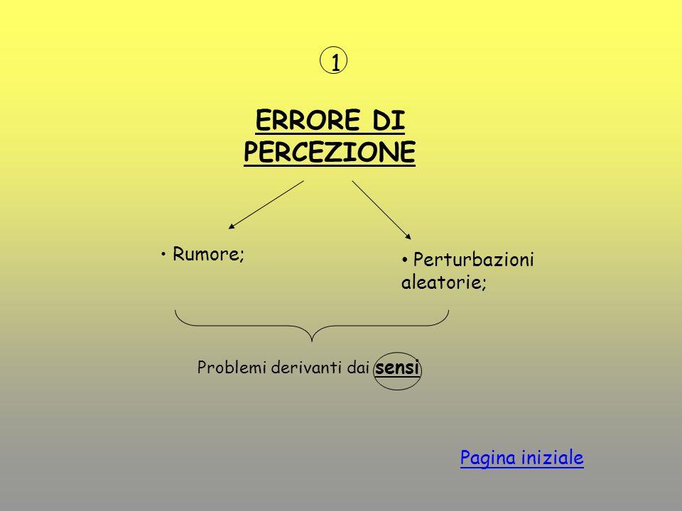 Perturbazioni aleatorie; 1 ERRORE DI PERCEZIONE Rumore; Problemi derivanti dai sensi Pagina iniziale