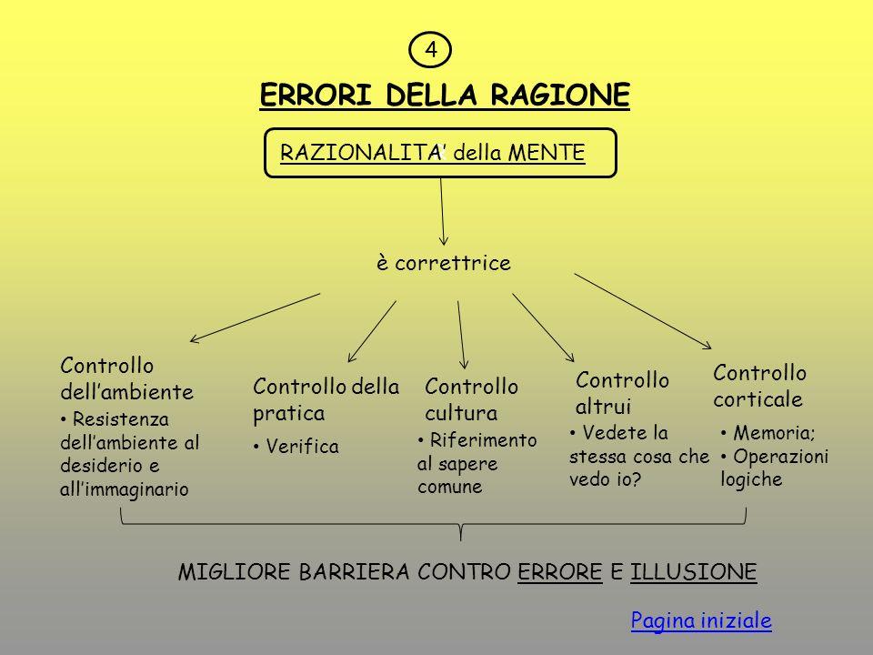 4 ERRORI DELLA RAGIONE R RAZIONALITA della MENTE è correttrice Controllo dellambiente Controllo della pratica Controllo cultura Controllo altrui Contr