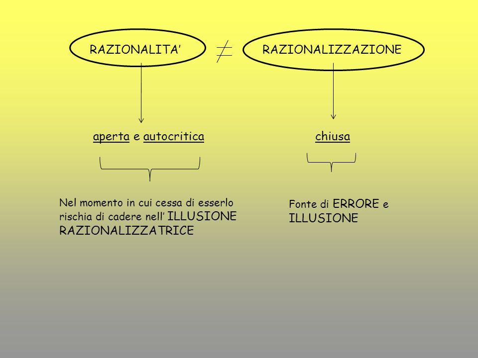 PARADIGMA Promuove i concetti principali dellintelligibilità Determina le operazioni logiche determinanti 1 1.2.
