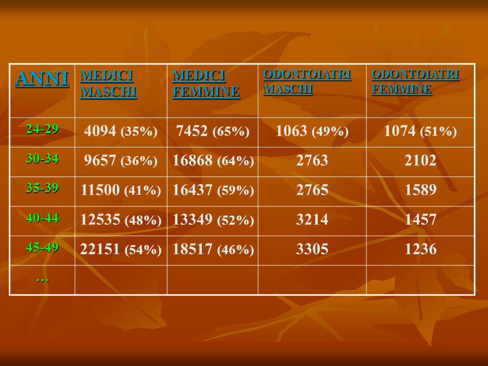 ANNI MEDICI MASCHI MEDICI FEMMINE ODONTOIATRI MASCHI ODONTOIATRI FEMMINE 24-29 4094 (35%) 7452 (65%) 1063 (49%) 1074 (51%) 30-34 9657 (36%) 16868 (64%