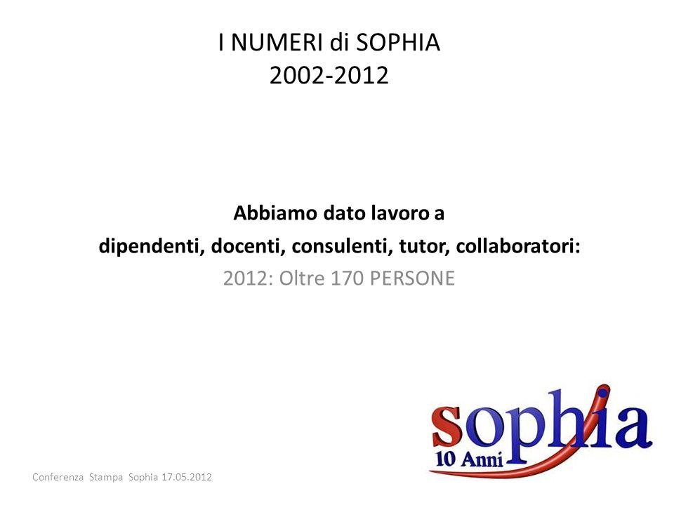 Abbiamo dato lavoro a dipendenti, docenti, consulenti, tutor, collaboratori: 2012: Oltre 170 PERSONE Conferenza Stampa Sophia 17.05.2012 I NUMERI di SOPHIA 2002-2012