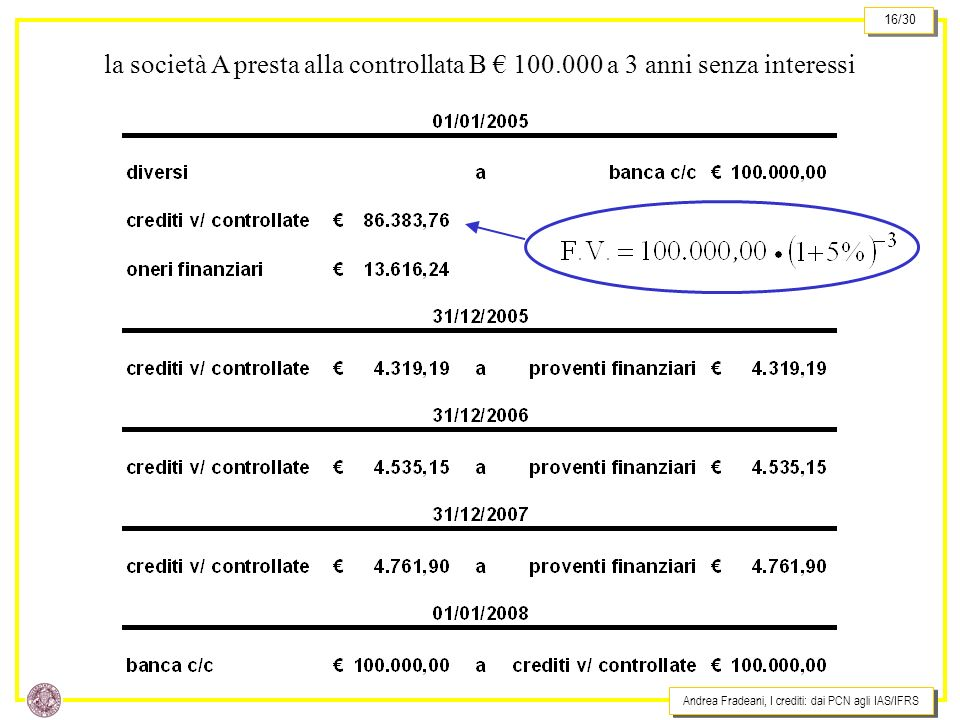 Andrea Fradeani, I crediti: dai PCN agli IAS/IFRS 16/30 la società A presta alla controllata B 100.000 a 3 anni senza interessi