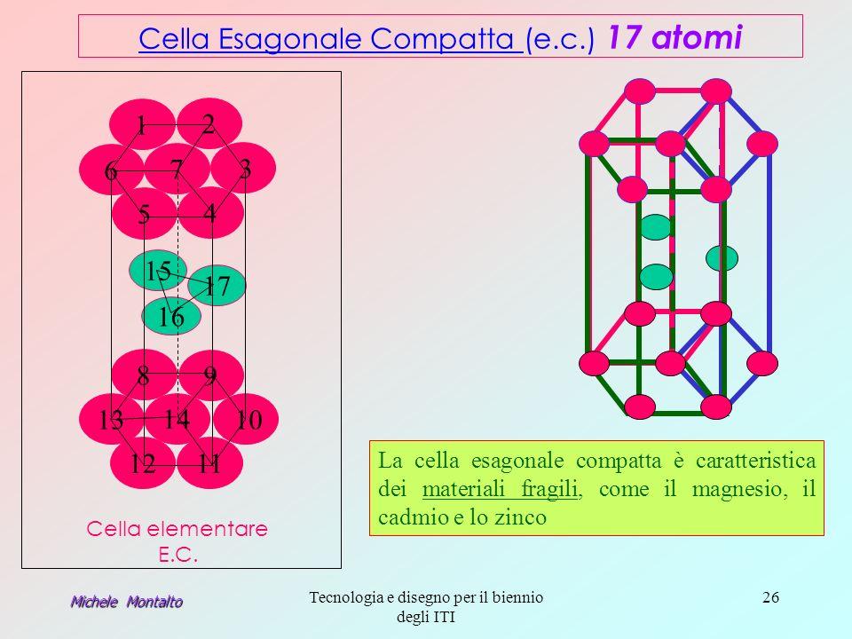 Michele Montalto Tecnologia e disegno per il biennio degli ITI 26 15 17 16 Cella Esagonale Compatta Cella Esagonale Compatta (e.c.) 17 atomi 7 4 5 6 1 3 2 Cella elementare E.C.