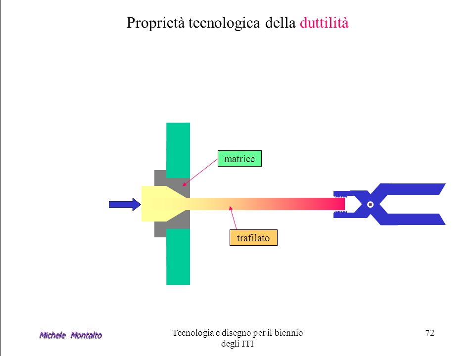Michele Montalto Tecnologia e disegno per il biennio degli ITI 72 Proprietà tecnologica della duttilità matrice trafilato