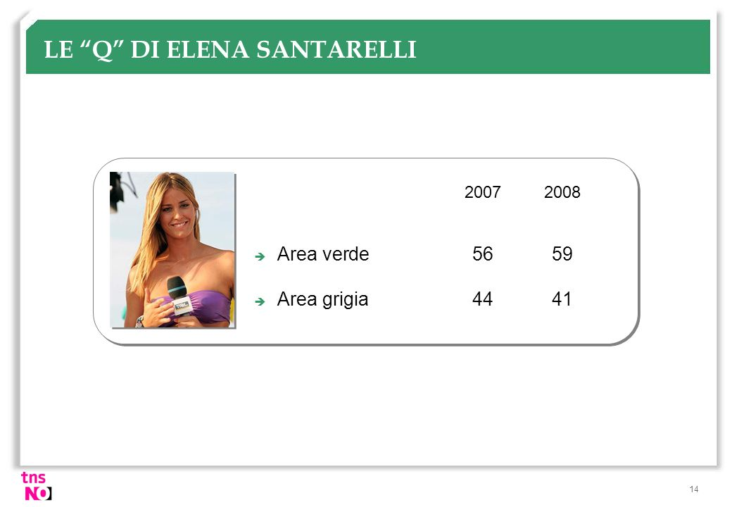 14 LE Q DI ELENA SANTARELLI 20072008 Area verde 5659 Area grigia 4441