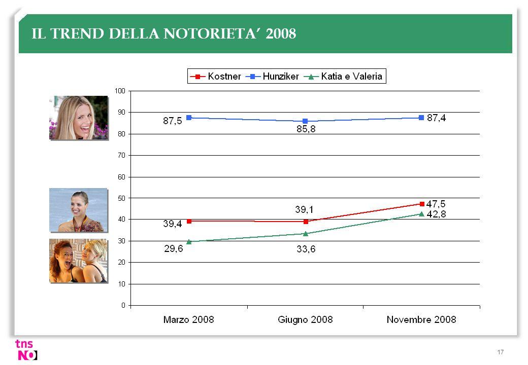 17 IL TREND DELLA NOTORIETA 2008