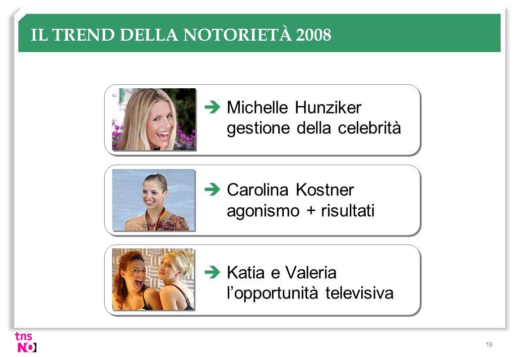 18 IL TREND DELLA NOTORIETÀ 2008 Michelle Hunziker gestione della celebrità Carolina Kostner agonismo + risultati Katia e Valeria lopportunità televis