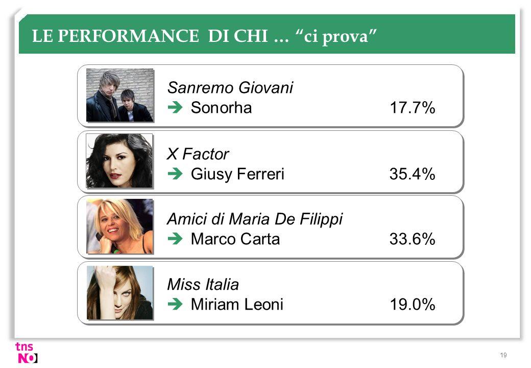 19 LE PERFORMANCE DI CHI … ci prova Sanremo Giovani Sonorha 17.7% X Factor Giusy Ferreri 35.4% Amici di Maria De Filippi Marco Carta 33.6% Miss Italia
