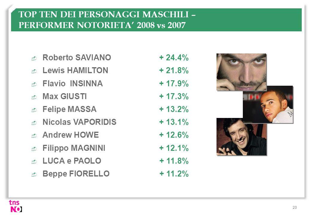 20 TOP TEN DEI PERSONAGGI MASCHILI – PERFORMER NOTORIETA 2008 vs 2007  Roberto SAVIANO+ 24.4%  Lewis HAMILTON + 21.8%  Flavio INSINNA + 17.9%  Max