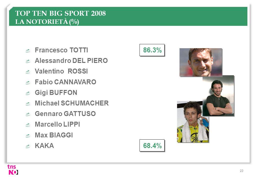 23 TOP TEN BIG SPORT 2008 LA NOTORIETÀ (%)  Francesco TOTTI86.3%  Alessandro DEL PIERO  Valentino ROSSI  Fabio CANNAVARO  Gigi BUFFON  Michael S