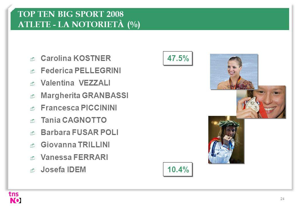 24 TOP TEN BIG SPORT 2008 ATLETE - LA NOTORIETÀ (%)  Carolina KOSTNER47.5%  Federica PELLEGRINI  Valentina VEZZALI  Margherita GRANBASSI  Frances