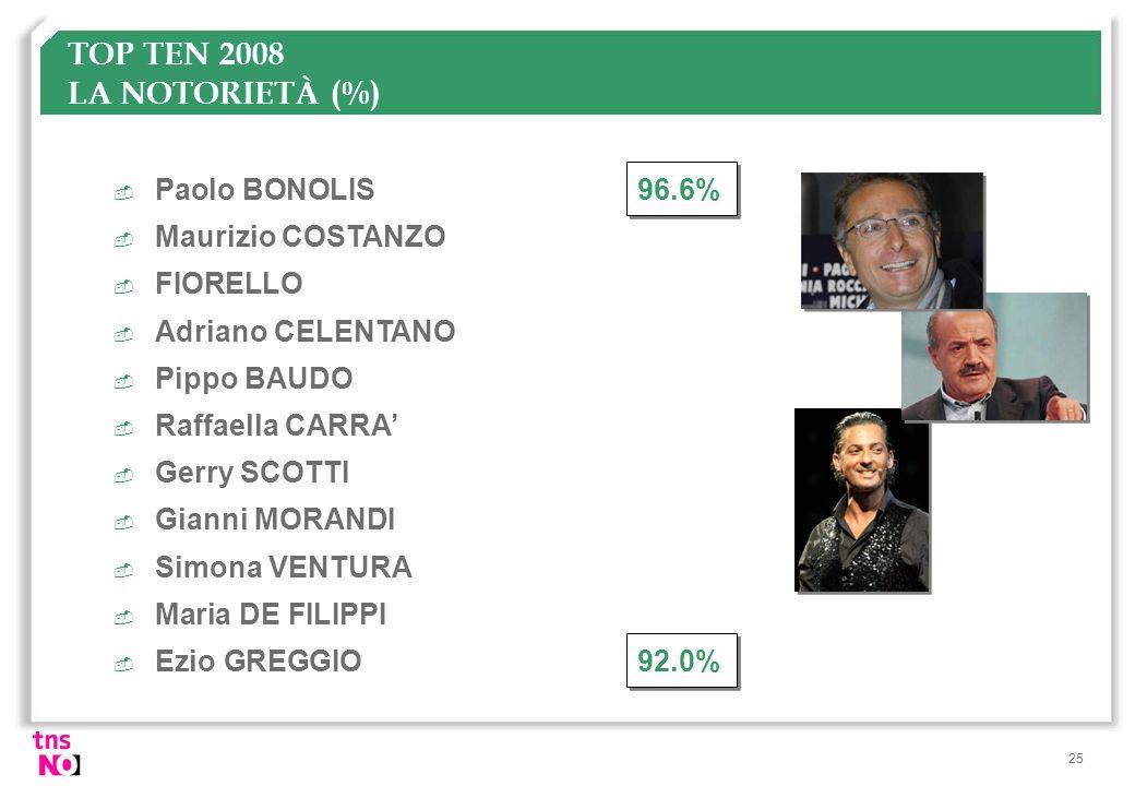 25 TOP TEN 2008 LA NOTORIETÀ (%)  Paolo BONOLIS96.6%  Maurizio COSTANZO  FIORELLO  Adriano CELENTANO  Pippo BAUDO  Raffaella CARRA  Gerry SCOTT