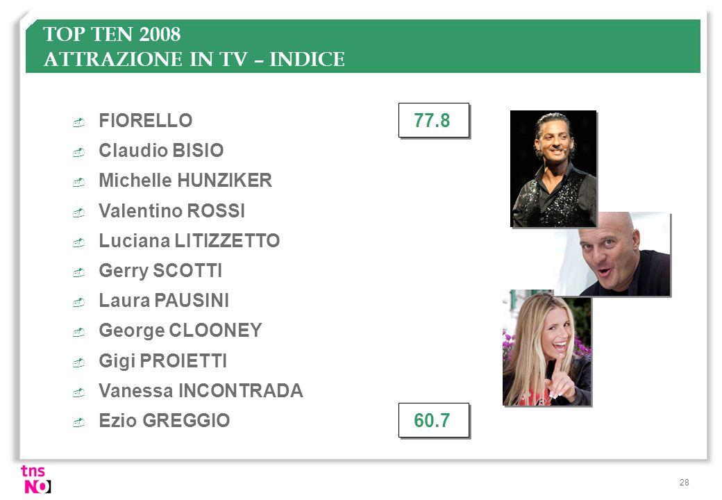 28 TOP TEN 2008 ATTRAZIONE IN TV – INDICE  FIORELLO77.8  Claudio BISIO  Michelle HUNZIKER  Valentino ROSSI  Luciana LITIZZETTO  Gerry SCOTTI  L