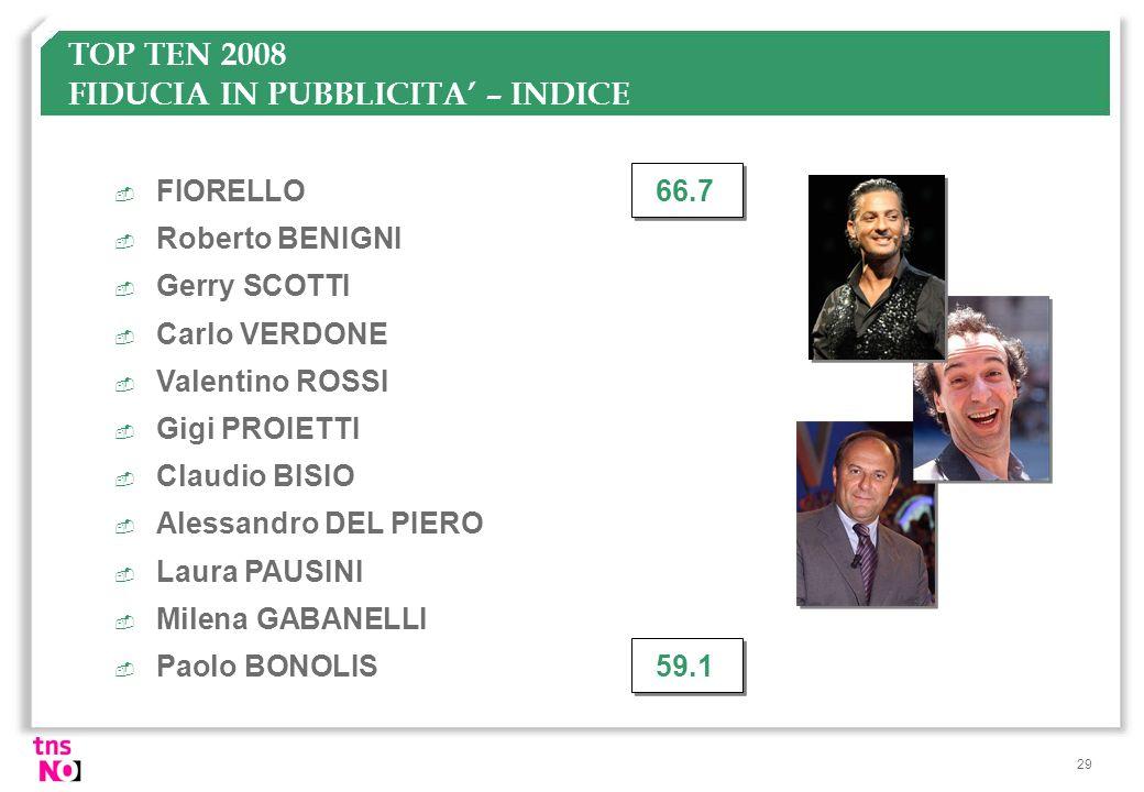 29 TOP TEN 2008 FIDUCIA IN PUBBLICITA – INDICE  FIORELLO66.7  Roberto BENIGNI  Gerry SCOTTI  Carlo VERDONE  Valentino ROSSI  Gigi PROIETTI  Cla