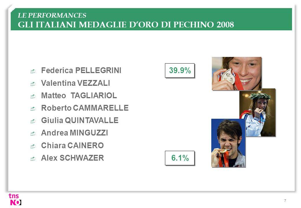 7 LE PERFORMANCES GLI ITALIANI MEDAGLIE DORO DI PECHINO 2008  Federica PELLEGRINI39.9%  Valentina VEZZALI  Matteo TAGLIARIOL  Roberto CAMMARELLE 