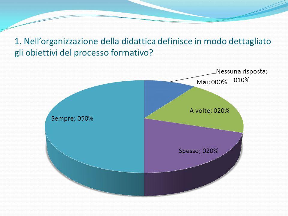 Organizzazione della didattica