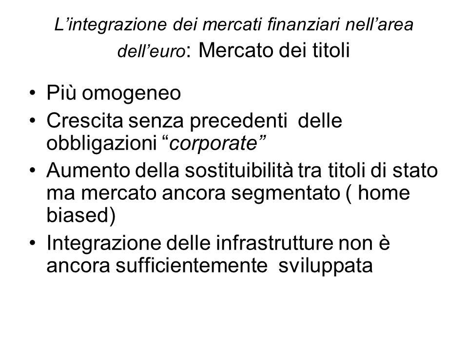 Lintegrazione dei mercati finanziari nellarea delleuro : Mercato dei titoli Più omogeneo Crescita senza precedenti delle obbligazioni corporate Aument