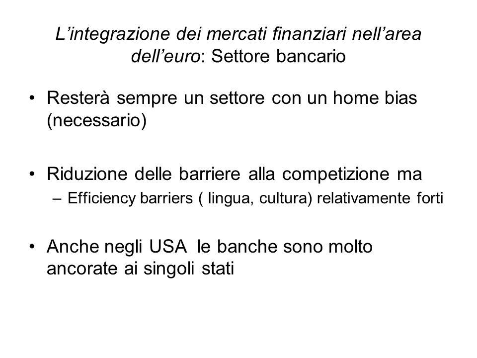 Lintegrazione dei mercati finanziari nellarea delleuro: Settore bancario Resterà sempre un settore con un home bias (necessario) Riduzione delle barri