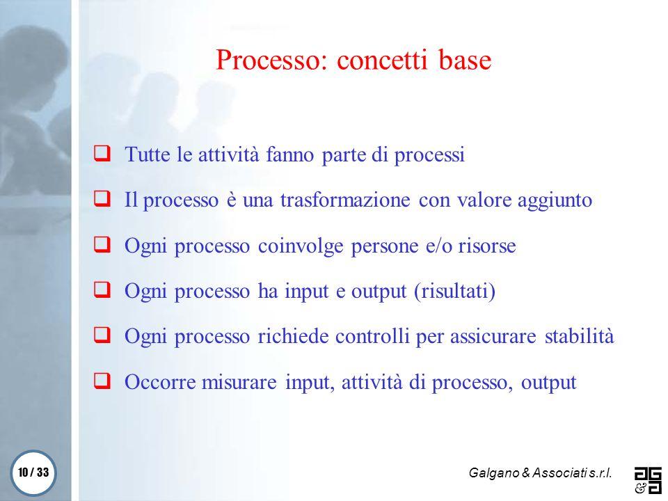 10 / 33 Galgano & Associati s.r.l. Processo: concetti base Tutte le attività fanno parte di processi Il processo è una trasformazione con valore aggiu