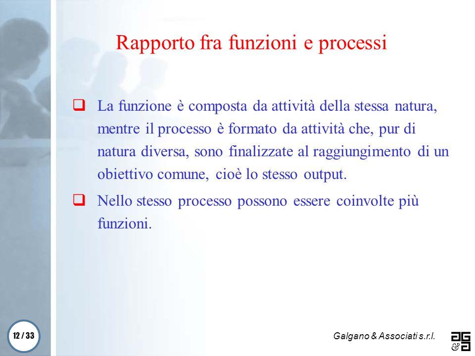 12 / 33 Galgano & Associati s.r.l. Rapporto fra funzioni e processi La funzione è composta da attività della stessa natura, mentre il processo è forma