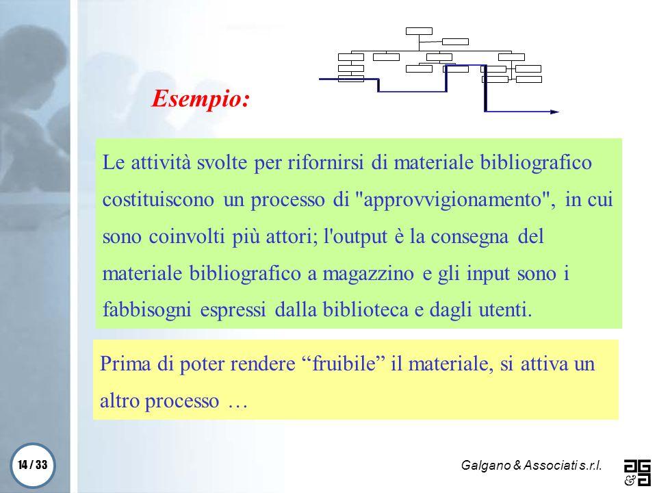 14 / 33 Galgano & Associati s.r.l. Prima di poter rendere fruibile il materiale, si attiva un altro processo … Esempio: Le attività svolte per riforni