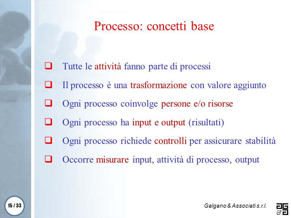 15 / 33 Galgano & Associati s.r.l. Processo: concetti base Tutte le attività fanno parte di processi Il processo è una trasformazione con valore aggiu