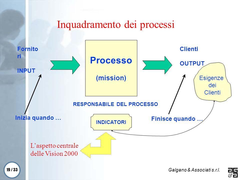 19 / 33 Galgano & Associati s.r.l. Inquadramento dei processi Processo (mission) Fornito ri INPUT Clienti OUTPUT Inizia quando … Finisce quando … Esig