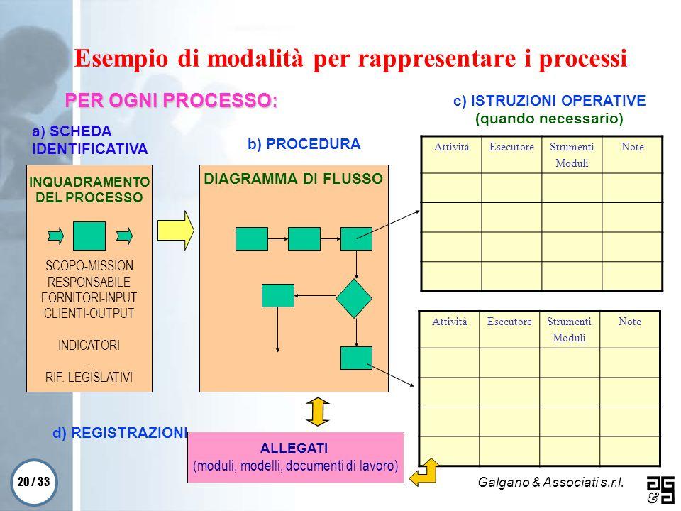 20 / 33 Galgano & Associati s.r.l. Esempio di modalità per rappresentare i processi INQUADRAMENTO DEL PROCESSO SCOPO-MISSION RESPONSABILE FORNITORI-IN