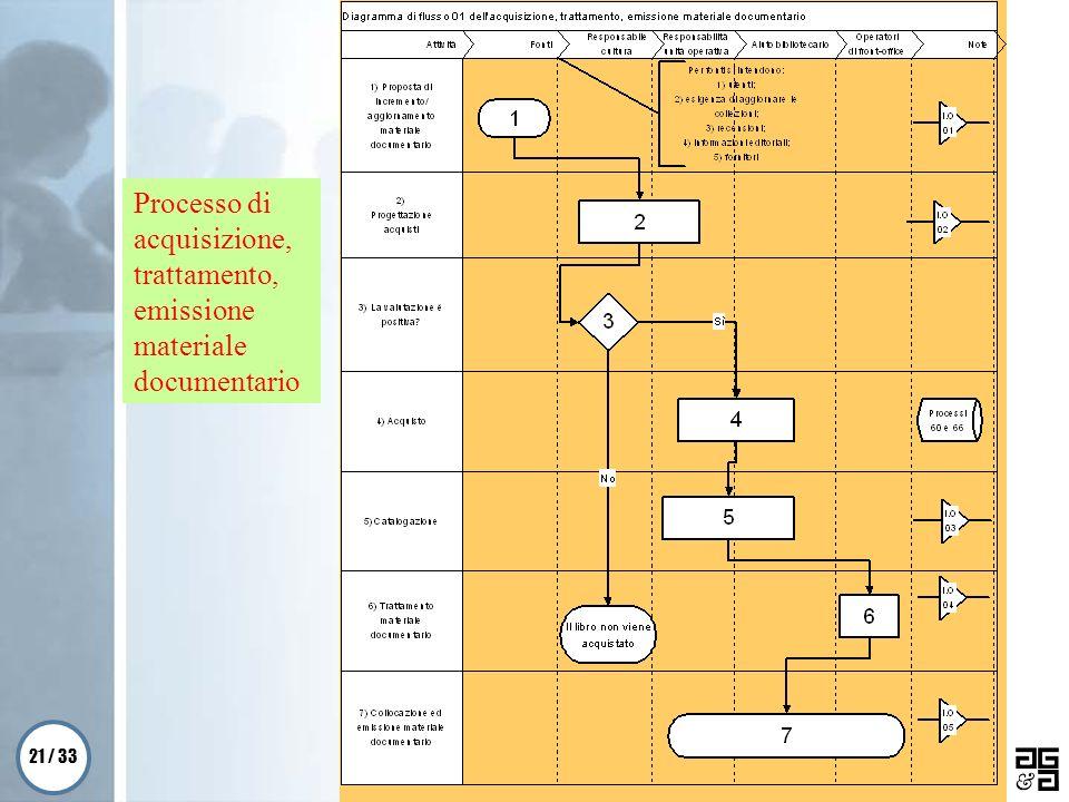 21 / 33 Galgano & Associati s.r.l. Processo di acquisizione, trattamento, emissione materiale documentario