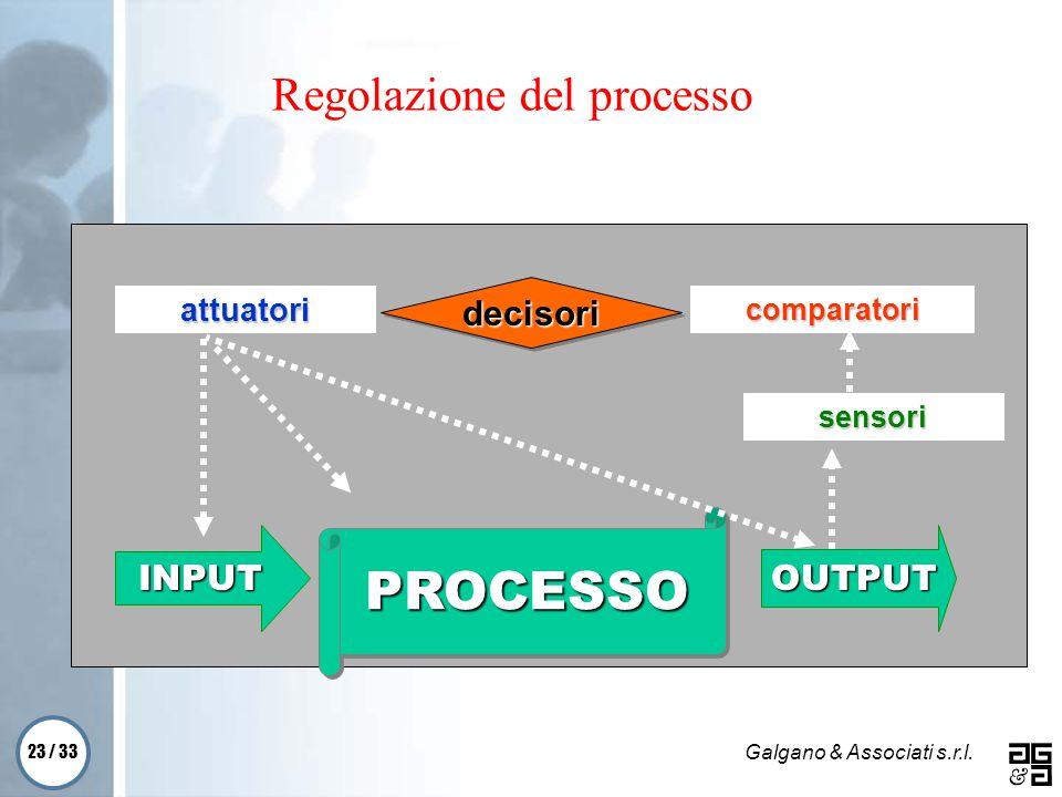 23 / 33 Galgano & Associati s.r.l. Regolazione del processo sensori INPUT PROCESSOPROCESSO OUTPUT decisoridecisori comparatori attuatori