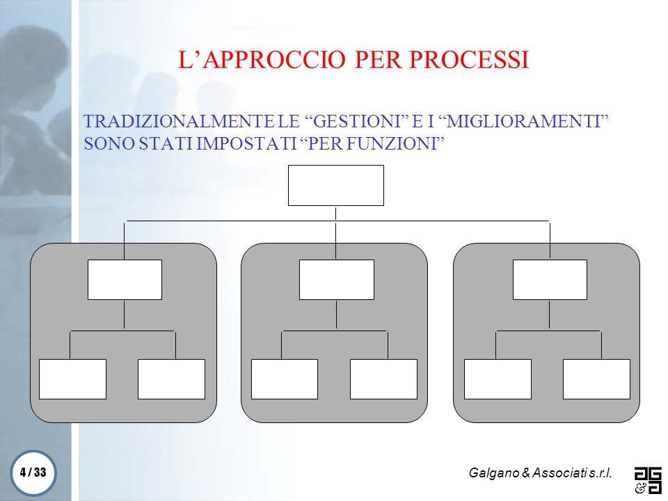 4 / 33 Galgano & Associati s.r.l. LAPPROCCIO PER PROCESSI TRADIZIONALMENTE LE GESTIONI E I MIGLIORAMENTI SONO STATI IMPOSTATI PER FUNZIONI